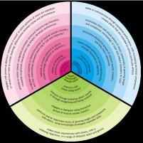 Sounds of Intent Framework, Circle