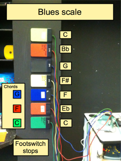 A row of switches mounted on a wall, with text boxes indicating musical notes.